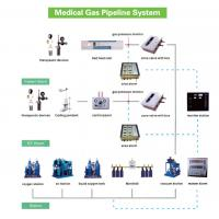 China Medical O2+Air+VAC Alarm Panel for Hospital Medical Gas Pipeline System on sale