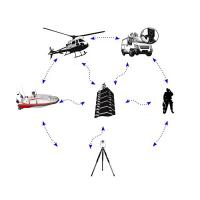 Buy cheap Portable microwave full duplex COFDM IP mesh for UAV from Wholesalers